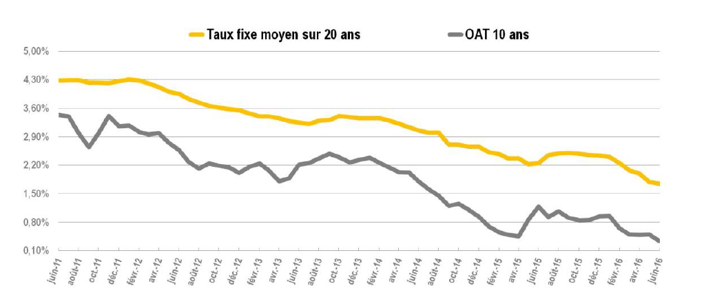 Notre analyse des taux immobiliers juillet 2016 for Ptz 2017 calcul