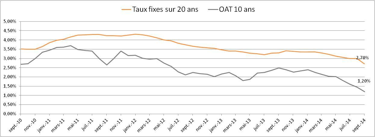 notre analyse des taux immobiliers septembre 2014. Black Bedroom Furniture Sets. Home Design Ideas