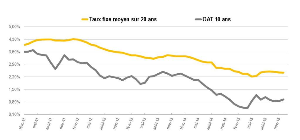 Notre Analyse Des Taux Immobiliers Decembre 2015 Meilleurtaux Com