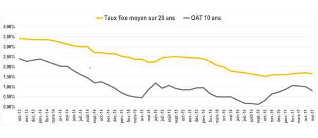 Notre analyse des taux immobiliers mai 2017 for Ptz 2017 calcul