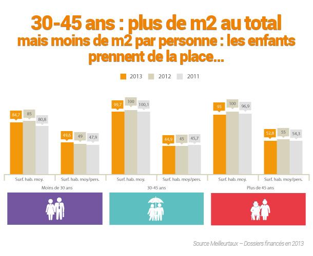 Combien de m2 les fran ais ach tent ils - Combien de spot par m2 ...