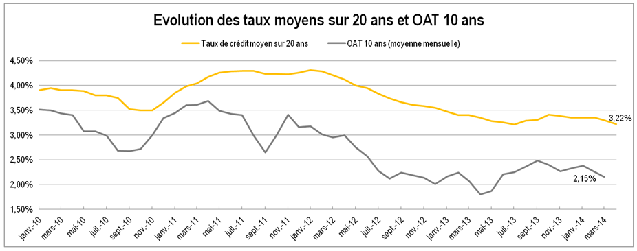 credit immobilier info des taux  avril