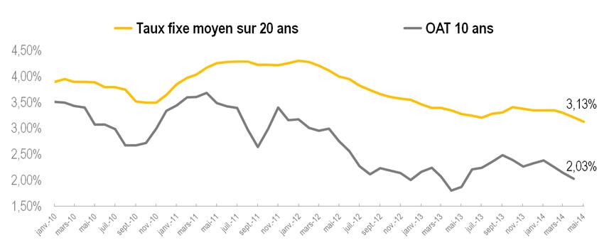 credit immobilier info des taux  mai