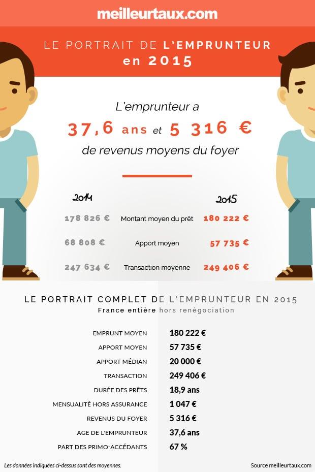 Le profil de l'emprunteur en 2015