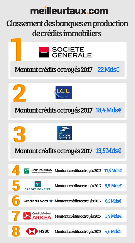Les Meilleures Banques Productrices De Credits Immobiliers En 2017