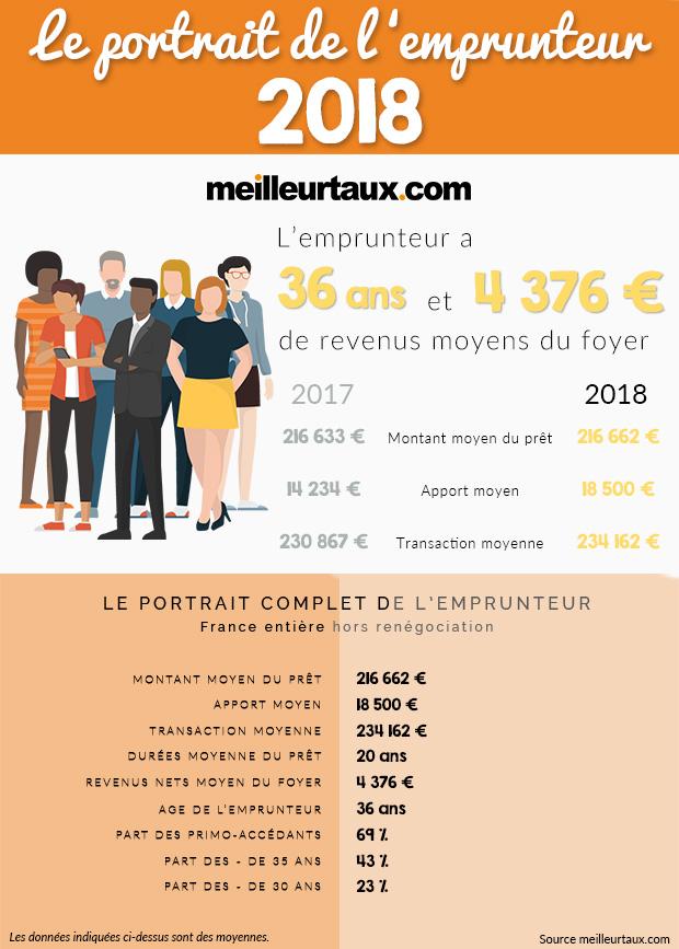 Les Etudes De L Immobilier Credit Immobilier Meilleurtaux Com