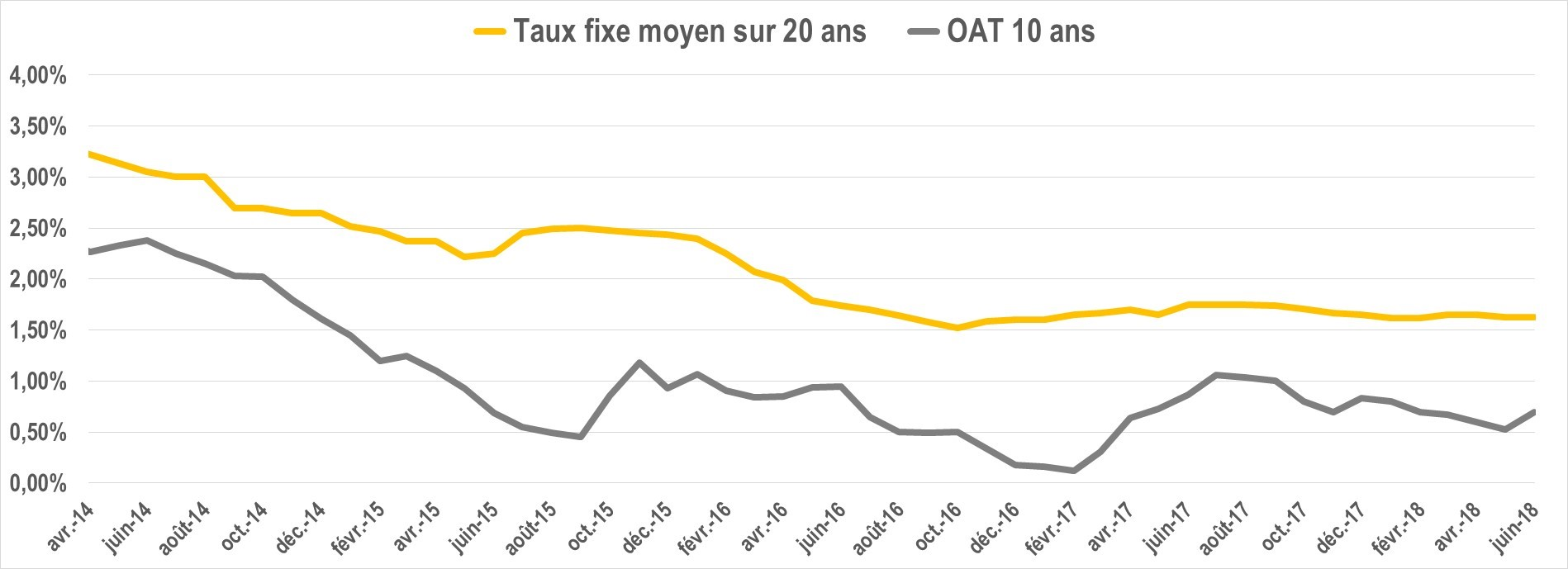 notre analyse des taux immobiliers juin 2018. Black Bedroom Furniture Sets. Home Design Ideas