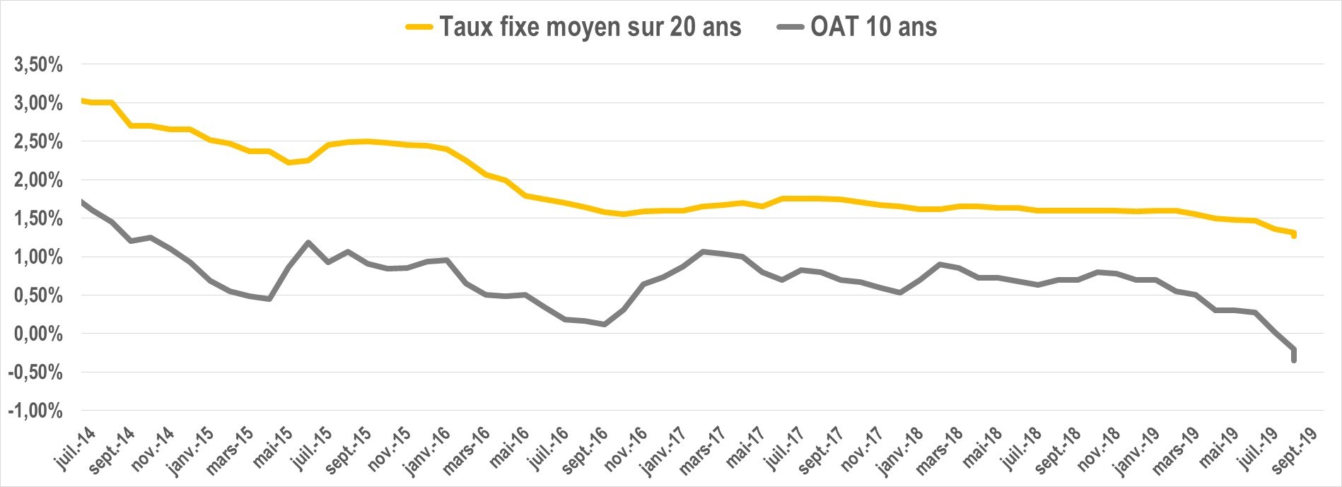 evolution taux oat septembre 2019