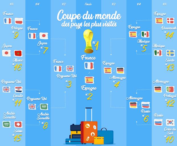 Notre Coupe Du Monde Des Pays Les Plus Visites Meilleurtaux Com