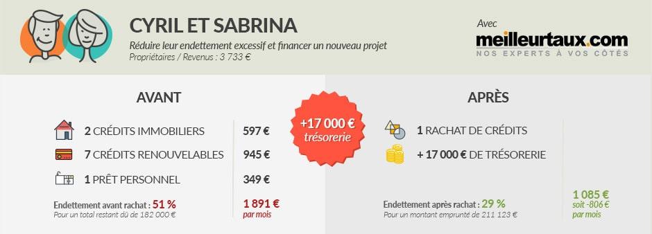 Cyril et Sabrina ont réduit leur surendettement et ont financé un nouveau projet par des emprunts. Ils avaient deux prêts immobiliers, sept prêts renouvelables et un prêt personnel. Le total des paiements mensuels était de 1,891 € par mois. Après consolidation des prêts, les frais mensuels de 1085 euros ont été réduits; soit 806 € par mois.